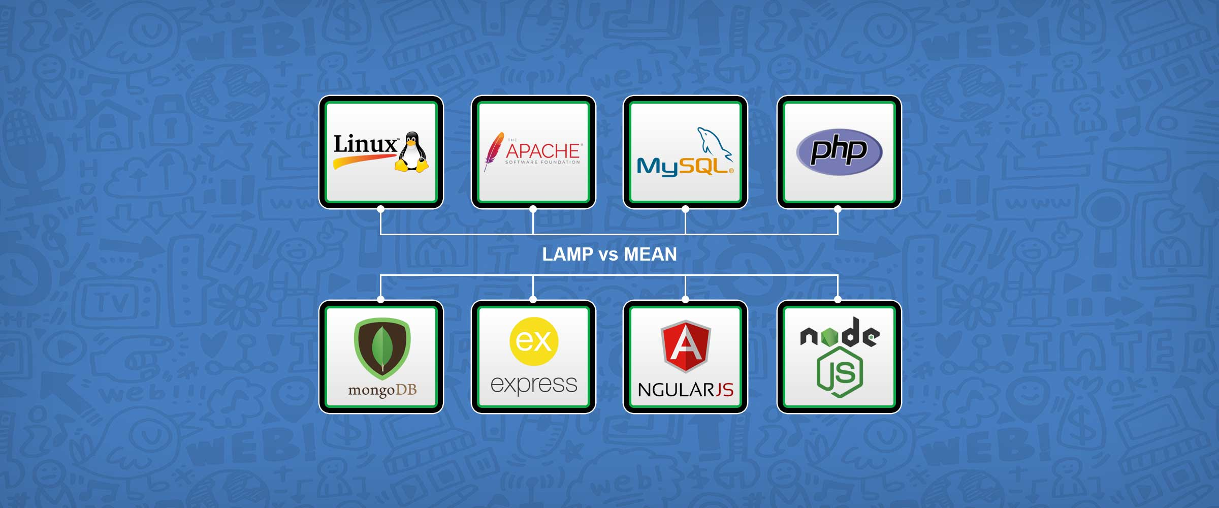 Lamp Stack Vs Mean Stack Who Won The Battle Blogs